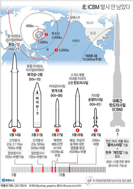"""[그래픽] 北 ICBM 발사 임박했나…엔진 묶음·재진입 기술 관건        (서울=연합뉴스) 박영석 기자 = 북한이 대륙간탄도미사일(ICBM) 시험발사를 거듭 언급함에 따라 올해 안으로 북한이 ICBM 발사를 감행할 것이라는 우려가 커지고 있다.      북한 노동당 기관지 노동신문은 지난 10일 논설에서 """"우리가 최근에 진행한 전략무기 시험들은 주체 조선(북한)이 대륙간탄도로켓을 시험 발사할 시각이 결코 멀지 않았다는 것을 확증해주었다""""고 주장했다.      zeroground@yna.co.kr"""