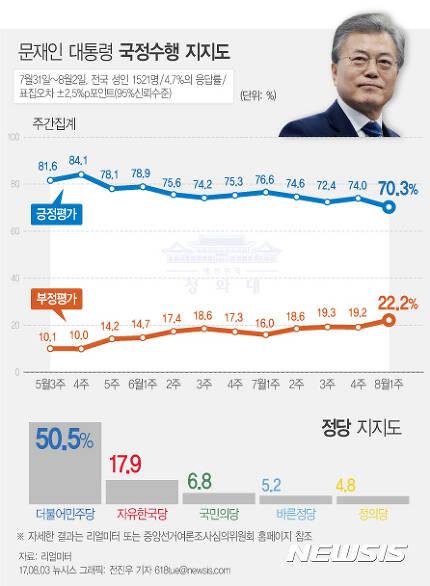 【서울=뉴시스】전진우 기자 = 리얼미터가 지난 7월31일~8월2일 전국 19세 이상 남녀 1521명을 대상으로 조사해 3일 발표한 여론조사 결과에 따르면 문재인 대통령의 지지율은 전주 대비 3.7%포인트 하락한 70.3%를 기록했다.  618tue@newsis.com