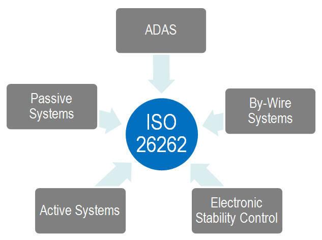 ISO26262. 출처=NI