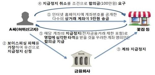 [금융감독원 제공=연합뉴스]