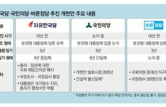 """""""차기 대통령 임기 3년"""" 文 포위한 '개헌 연합군''"""