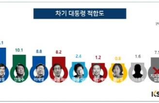 [KSOI] 문재인 36.0% 지지율 1위..당선 가능성 69.0%'