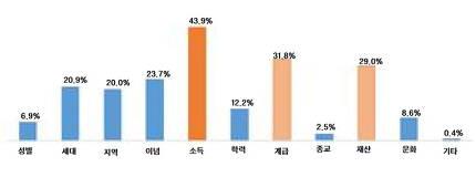 한국사회 갈등의 주요 원인                         자료:충남대 아시아여론연구소