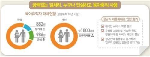 국가공무원 육아휴직 공석 100% 정규직 대체인력 투입