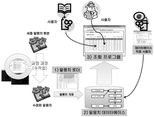 말뭉치를 데이터베이스에 구축하는 과정 / 논문 '꼬꼬마 : 관계형 데이터베이스를 활용한 세종 말뭉치 활용 도구(이동주, 연정흠 등. 2010) 캡쳐