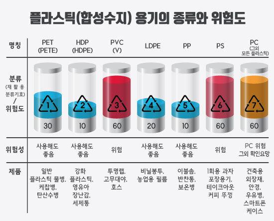 ▲ 플라스틱(합성수지) 용기의 종류와 위험도. 그래픽 = 이경희 디자이너