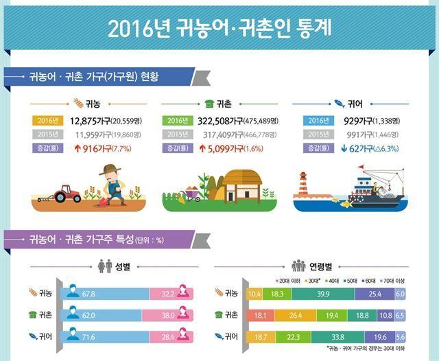 2016년 귀농어ㆍ귀촌인 통계. 통계청 제공