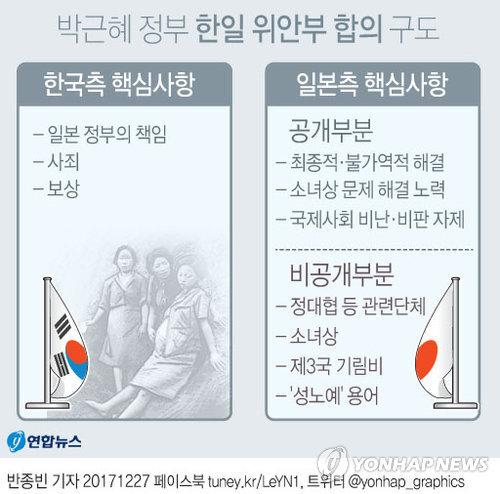 [그래픽] 박근혜 정부 한일 위안부 합의 구도
