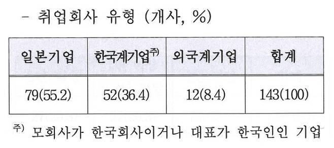 한국무역협회 도쿄지부 자료 ①