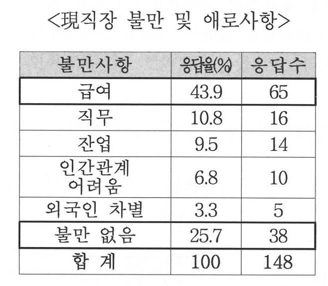 한국무역협회 도쿄지부 자료 ④