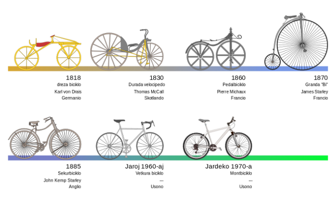 Traduko de Arno(2007). 자전거의 진화. 자전거는 지난 이백 년 간 진화해왔다. 그런데 밈 이론, 즉 미메틱스에 의하면 자전거는 스스로 인간의 뇌라는 숙주를 이용하여 진화하고 번성하는 것인지도 모른다. 우리가 자전거를 이용하는 것일까? 자전거가 우리를 이용하는 것일까? - wikimedia (cc)  제공