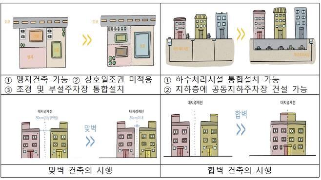 자율주택 정비사업 중 건축협정형 방식 예시. /자료제공=국토교통부
