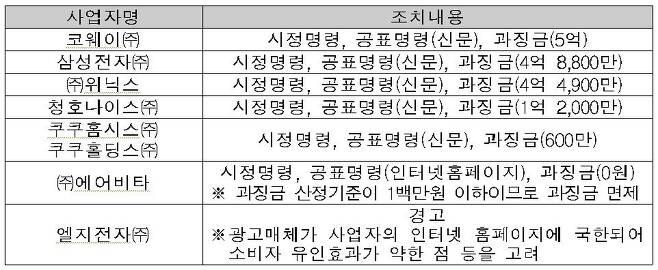 (자료=공정위 제공)