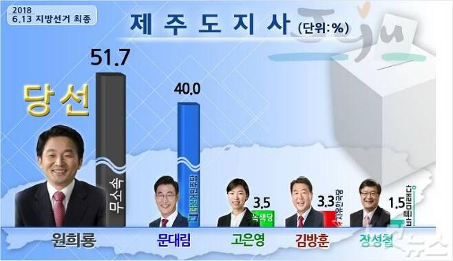 6.13 제주도지사 선거에서 원희룡 무소속 후보가 예상 밖 대승을 거뒀다. (그래픽=제주CBS)