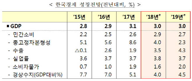 OECD 한국 경제성장 전망. (표=기획재정부)