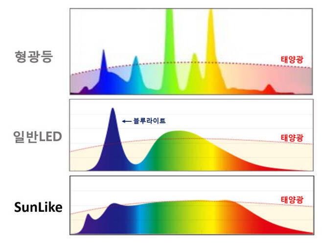 기존 광원과 썬라이크 LED 스펙트럼 비교(제공: 서울반도체).
