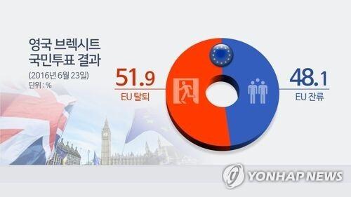 영국 2016년 브렉시트 국민투표 결과(CG) [연합뉴스TV 제공]