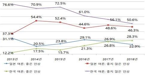 한국인과 일본인의 상대국에 대한 인상. [자료: 동아시아연구원]