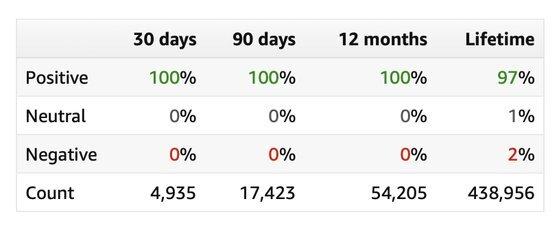 아마존닷컴에 등록된 슈피겐 리뷰 통계. 지난 1년 동안 100% 긍정적인 피드백을 받았다. [사진 슈피겐]