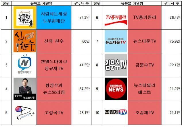 구독자 기준 유튜브 정치 채널 상위 10개