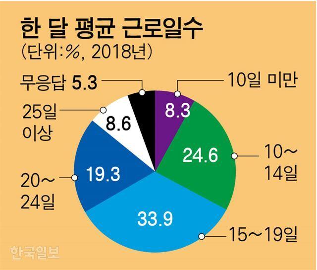 서울시가 지난해 '서울시 쪽방 밀집지역 건물실태 및 거주민 실태조사'를 통해 파악한 주민들의 평균 근로 일수. 그래픽=강준구 기자