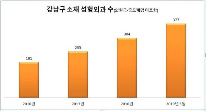 강남구청 제공