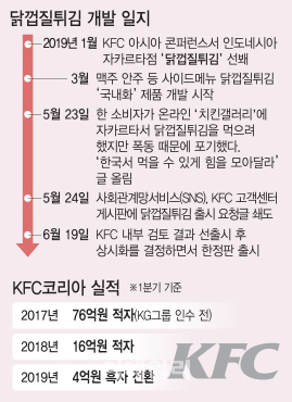 닭껍질튀김 개발 일지 및 KFC코리아 실적.(그래픽=이데일리 김정훈 기자)