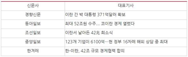 ▲ 박근혜 대통령 이란 방문 당시 경제성과를 강조한 대표기사(2016년 4월30일~5월5일). 사진=민주언론시민연합
