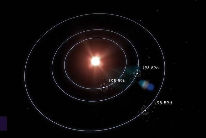 L 98-59와 주위를 도는 외계행성