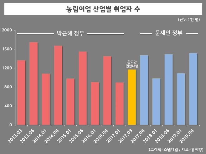 2013년 이후 농림어업 산업별 취업자 수. 문재인 정부 뿐만 아니라 박근혜 정부에서도 농번기에 따라 취업자 수가 오르내렸다. (그래픽=스냅타임)