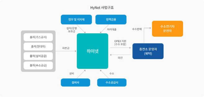 수소에너지네트워크(하이넷) 사업구조. 하이넷 홈페이지 제공