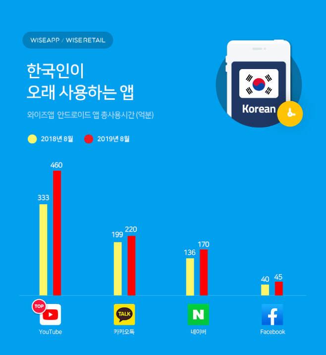 전체 연령층 앱 사용시간