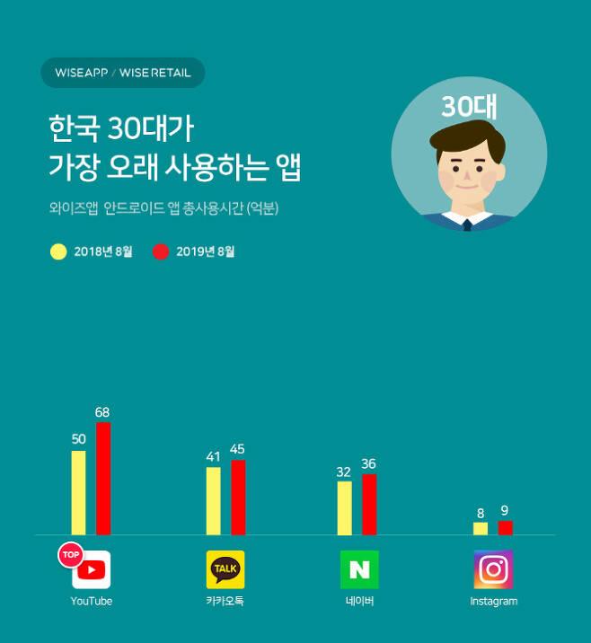 30대 앱 사용시간