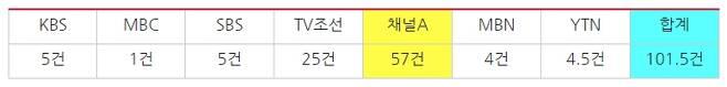 ▲ 지난 8월1일부터 9월9일까지 조국 관련 7개 방송사의 단독 기사 보도량 (기사 제목에 '단독' 붙이지 않는 JTBC는 모니터에서 제외됨). 사진=민주언론시민연합