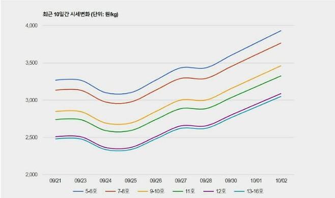 한국육계협회 닭고기 시세 (자료=한국육계협회 제공)