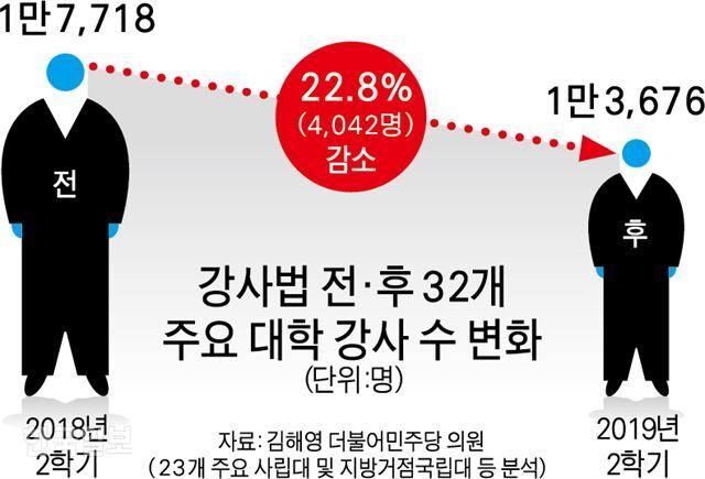 [저작권 한국일보]42판수정강사법-박구원기자/2019-10-06(한국일보)