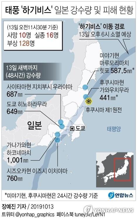 [그래픽] 태풍 '하기비스' 일본 강수량 및 피해 현황 (서울=연합뉴스) 장예진 기자 = 13일 NHK에 따르면 하기비스가 전날 저녁 일본 열도를 상륙해 폭우를 쏟아내며 이날 오전 11시30분 현재 사망자 10명, 행방불명자 16명이 발생했다. NHK는 이와 함께 부상자가 128명인 것으로 집계됐다고 밝혔다. jin34@yna.co.kr
