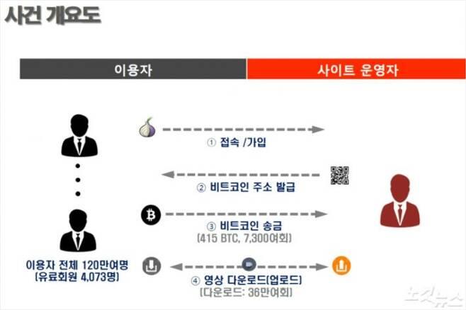한국인 손모씨가 운영한 아동성착취영상 사이트 '웰컴투비디오' 사건 개요도.(자료=경찰청 제공)