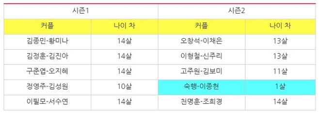 ▲ '연애의 맛' 출연자와 나이 차. 표=민주언론시민연합
