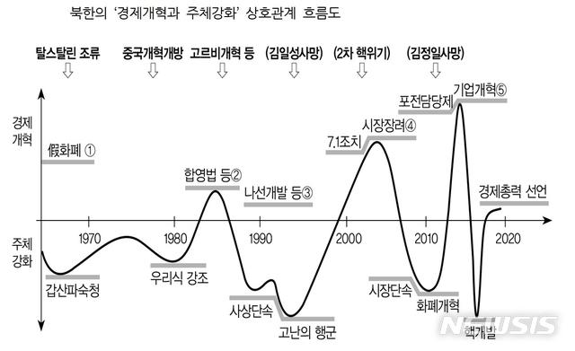 [세종=뉴시스] 북한의 '경제개혁과 주체강화' 상호관계 흐름도. (KDI 북한경제리뷰)