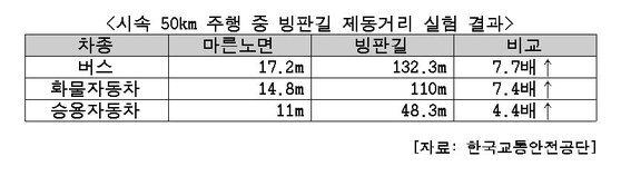 빙판길 제동거리 [중앙포토, 자료]
