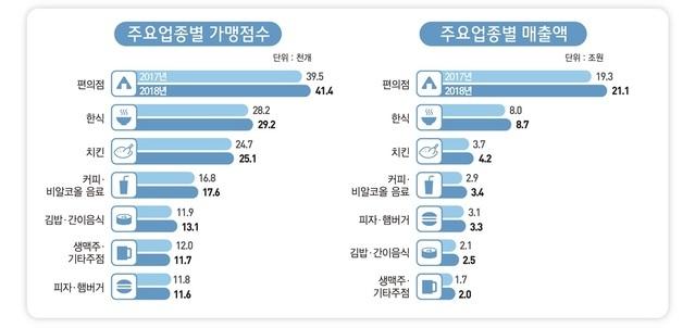 [서울=뉴시스] (표=통계청)