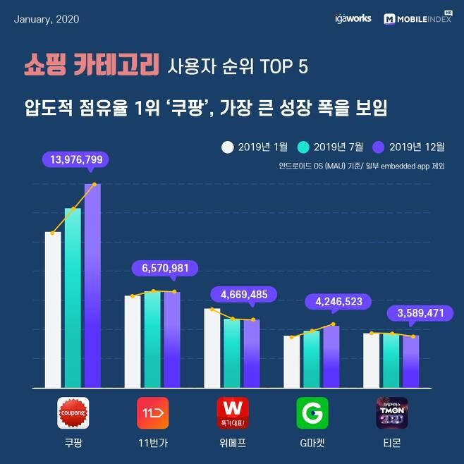 2019년 대한민국 모바일 앱 사용자 순위 쇼핑 Top 10