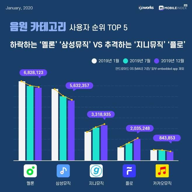 2019년 대한민국 모바일 앱 사용자 순위 소셜 Top 10