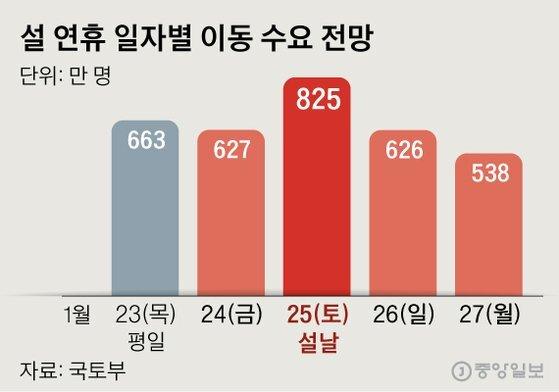 설 연휴 일자별 이동 수요 전망. 그래픽=신재민 기자