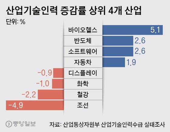 산업기술인력 증감률 상위 4개 산업. 그래픽=박경민 기자 minn@joongang.co.kr