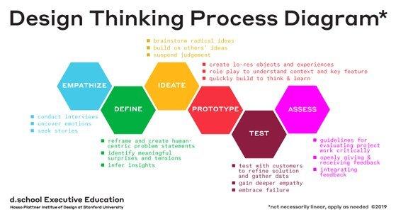 스탠퍼드 디스쿨은 디자인 씽킹의 방법론으로 공감-정의-발상-시제품-테스트 5단계를 제시한다. [사진 디스쿨]