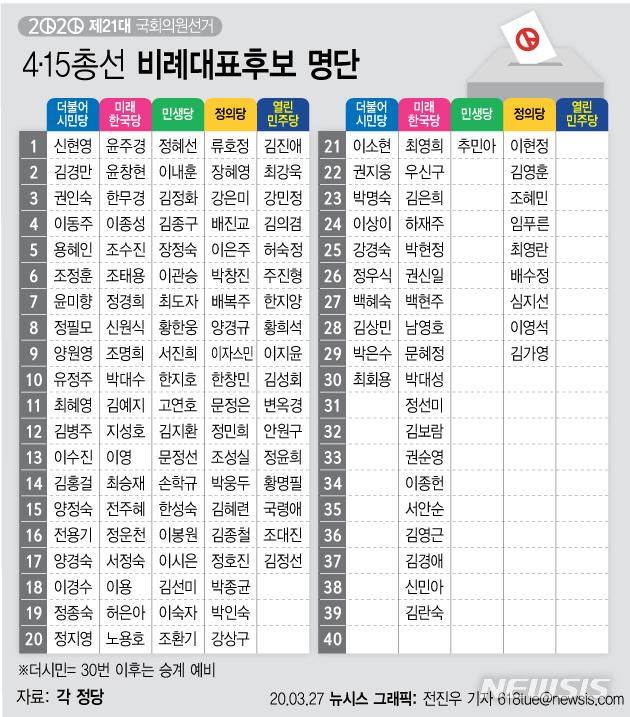 [서울=뉴시스]준연동형 비례대표제로 치러지는 첫 정당 투표에서 각 당 비례대표 후보들의 면면과 당선 여부에 관심이 집중된다. (그래픽=전진우 기자) 618tue@newsis.com