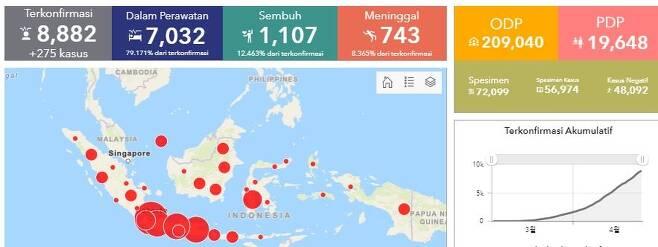 인도네시아 확진자 8천882명…감시 대상자 20만9천여명 [인도네시아 보건부]