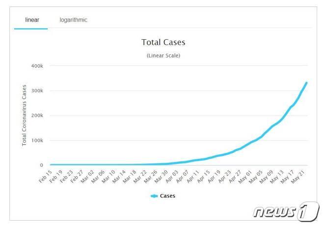 브라질 코로나19 감염자 증가 추이(출처: 월드오미터). © 뉴스1